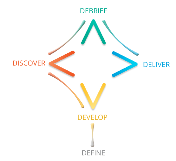 Clear Insights Process diagram