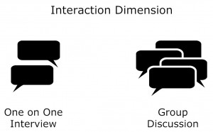 Interaction dimension graphic