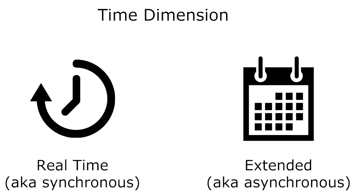Time dimension graphic