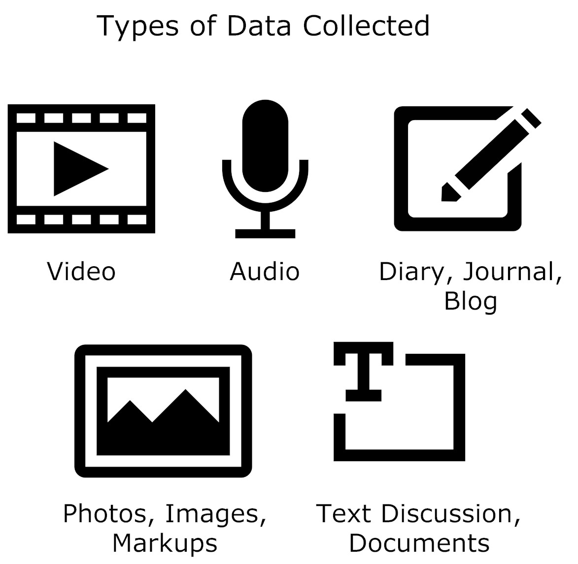 Types of data collected graphic