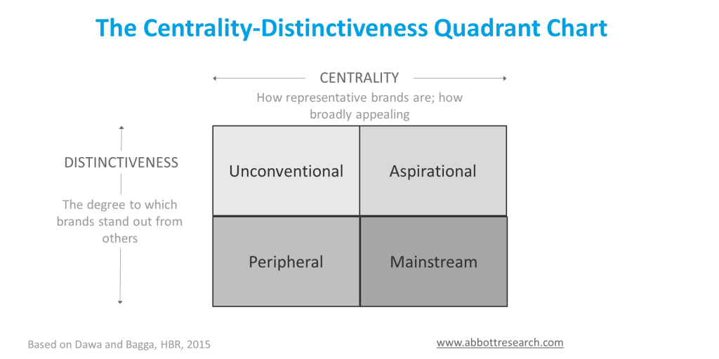 quadrant chart diagram