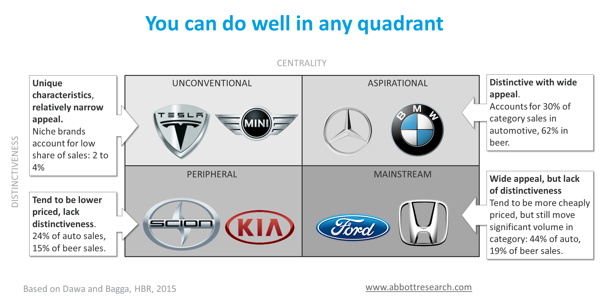 quadrant descriptions and brand logos